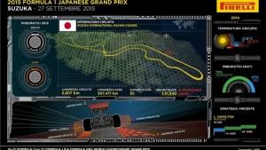 suzuka f1 2015 pirelli tech simulator